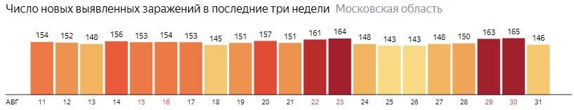 Число новых зараженных КОВИД-19 по дням в Подмосковье на 31 августа 2020 года