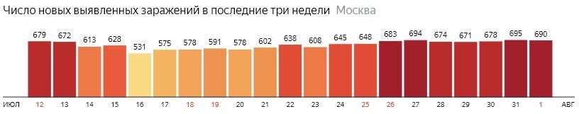 Число новых зараженных COVID-19 по дням в Москве на 1 августа 2020 года