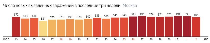 Число новых зараженных COVID-19 по дням в Москве на 2 августа 2020 года
