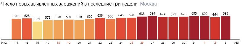 Число новых зараженных COVID-19 по дням в Москве на 3 августа 2020 года