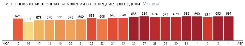 Число новых зараженных COVID-19 по дням в Москве на 4 августа 2020 года