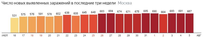 Число новых зараженных COVID-19 по дням в Москве на 5 августа 2020 года