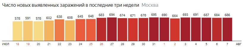 Число новых зараженных COVID-19 по дням в Москве на 7 августа 2020 года