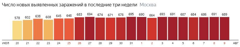 Число новых зараженных COVID-19 по дням в Москве на 9 августа 2020 года