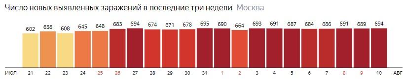 Число новых зараженных COVID-19 по дням в Москве на 10 августа 2020 года