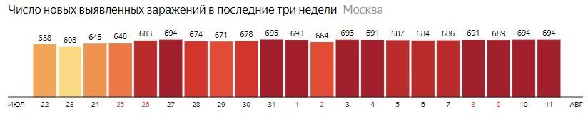 Число новых зараженных COVID-19 по дням в Москве на 11 августа 2020 года