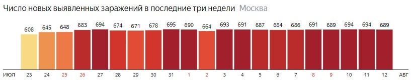 Число новых зараженных COVID-19 по дням в Москве на 12 августа 2020 года