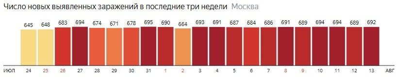 Число новых зараженных COVID-19 по дням в Москве на 13 августа 2020 года