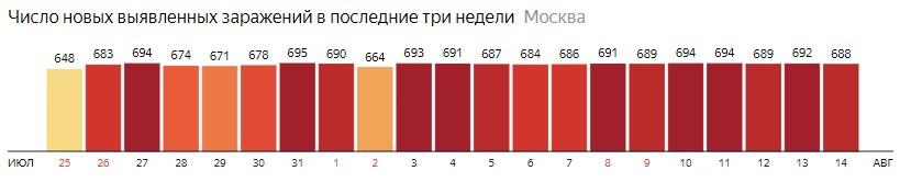 Число новых зараженных COVID-19 по дням в Москве на 14 августа 2020 года