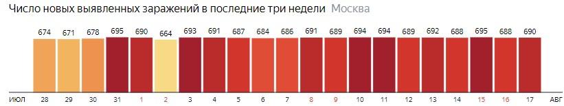 Число новых зараженных COVID-19 по дням в Москве на 17 августа 2020 года