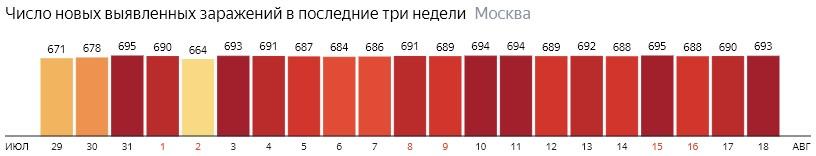 Число новых зараженных COVID-19 по дням в Москве на 18 августа 2020 года