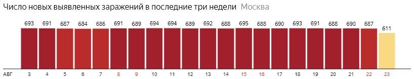 Число новых зараженных COVID-20 по дням в Москве на 23 августа 2020 года