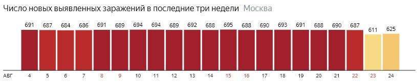 Число новых зараженных COVID-20 по дням в Москве на 24 августа 2020 года