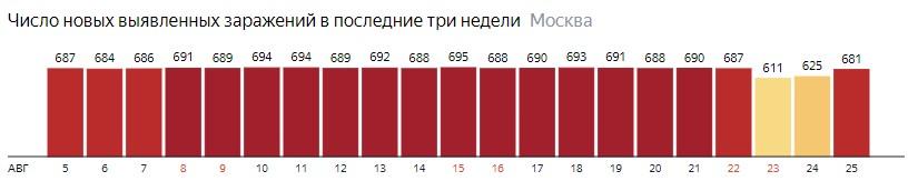 Число новых зараженных КОВИД-19 по дням в Санкт-Петербурге на 25 августа 2020 года