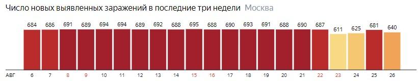 Число новых зараженных COVID-20 по дням в Москве на 26 августа 2020 года