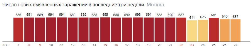 Число новых зараженных COVID-20 по дням в Москве на 27 августа 2020 года