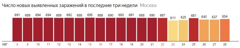 Число новых зараженных COVID-20 по дням в Москве на 28 августа 2020 года