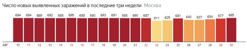 Число новых зараженных COVID-19 по дням в Москве на 30 августа 2020 года