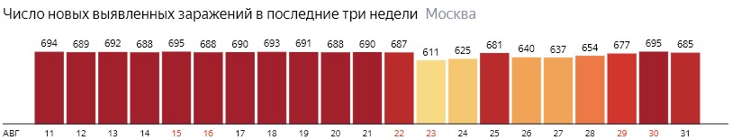 Число новых зараженных COVID-19 по дням в Москве на 31 августа 2020 года