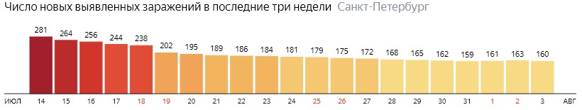 Число новых зараженных КОВИД-19 по дням в Санкт-Петербурге на 3 августа 2020 года