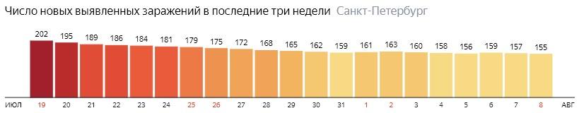 Число новых зараженных КОВИД-19 по дням в Санкт-Петербурге на 8 августа 2020 года