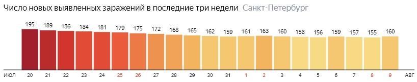 Число новых зараженных КОВИД-19 по дням в Санкт-Петербурге на 9 августа 2020 года