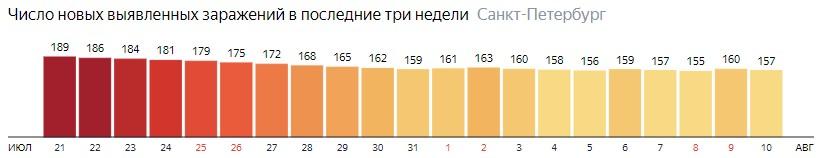 Число новых зараженных КОВИД-19 по дням в Санкт-Петербурге на 10 августа 2020 года