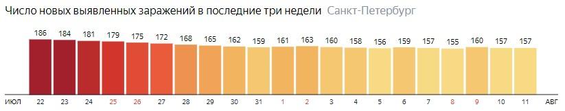 Число новых зараженных КОВИД-19 по дням в Санкт-Петербурге на 11 августа 2020 года