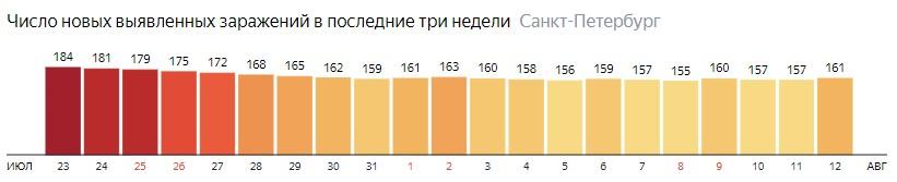 Число новых зараженных КОВИД-19 по дням в Санкт-Петербурге на 12 августа 2020 года