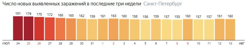 Число новых зараженных КОВИД-19 по дням в Санкт-Петербурге на 13 августа 2020 года