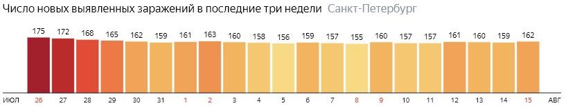 Число новых зараженных КОВИД-19 по дням в Санкт-Петербурге на 15 августа 2020 года