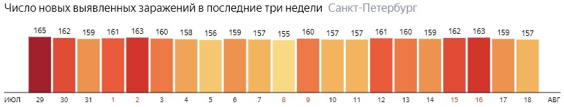 Число новых зараженных КОВИД-19 по дням в Санкт-Петербурге на 18 августа 2020 года