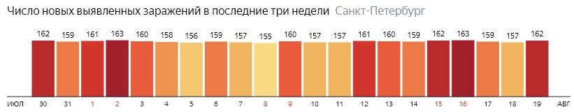 Число новых зараженных КОВИД-19 по дням в Санкт-Петербурге на 19 августа 2020 года