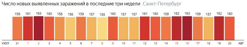 Число новых зараженных КОВИД-19 по дням в Санкт-Петербурге на 20 августа 2020 года