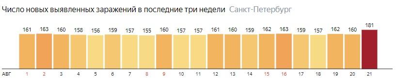 Число новых зараженных КОВИД-19 по дням в Санкт-Петербурге на 21 августа 2020 года