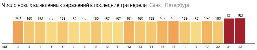 Число новых зараженных КОВИД-19 по дням в Санкт-Петербурге на 22 августа 2020 года
