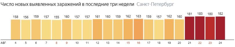 Число новых зараженных КОВИД-19 по дням в Санкт-Петербурге на 24 августа 2020 года