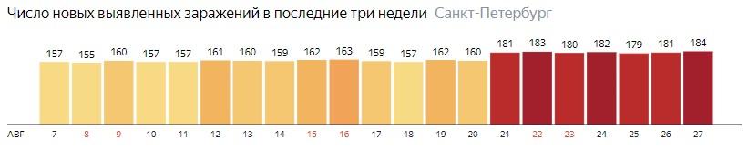 Число новых зараженных КОВИД-19 по дням в Санкт-Петербурге на 27 августа 2020 года