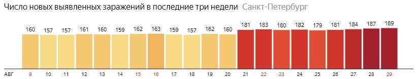 Число новых зараженных КОВИД-19 по дням в Санкт-Петербурге на 29 августа 2020 года