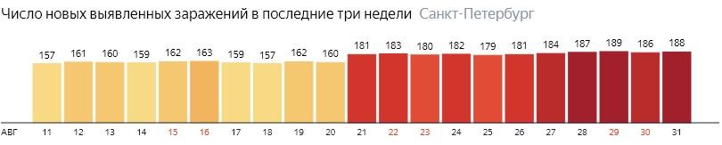Число новых зараженных КОВИД-19 по дням в Санкт-Петербурге на 31 августа 2020 года