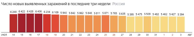 Число новых зараженных коронавирусом  по дням в России на 3 августа 2020 года