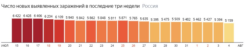 Число новых зараженных коронавирусом  по дням в России на 4 августа 2020 года