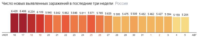 Число новых зараженных коронавирусом  по дням в России на 5 августа 2020 года