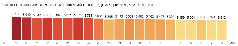 Число новых зараженных коронавирусом  по дням в России на 8 августа 2020 года