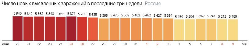 Число новых зараженных коронавирусом  по дням в России на 9 августа 2020 года