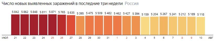 Число новых зараженных коронавирусом  по дням в России на 10 августа 2020 года
