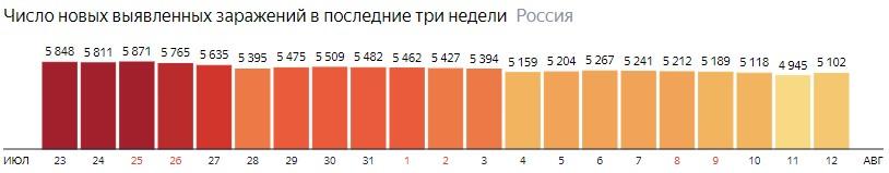 Число новых зараженных коронавирусом  по дням в России на 12 августа 2020 года