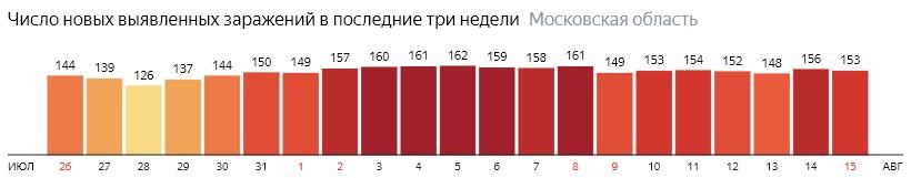 Число новых зараженных коронавирусом  по дням в России на 15 августа 2020 года