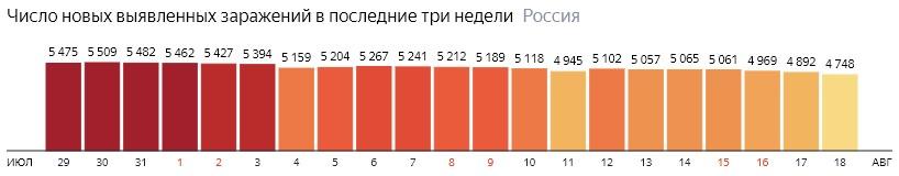 Число новых зараженных коронавирусом  по дням в России на 18 августа 2020 года