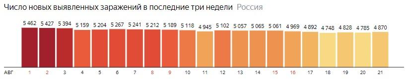 Число новых зараженных коронавирусом  по дням в России на 21 августа 2020 года